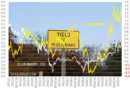 日米10年債金利の推移